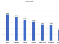 (DATI UFFICIALI 2018) Occupazione: Italia ultima dietro a Portogallo, Grecia e Cipro