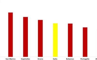 FMI: le previsioni economiche per l'Italia post Coronavirus sono terribili