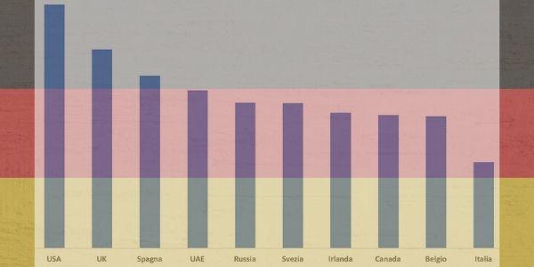 Coronavirus: non è assolutamente vero che in Germania sono aumentati i contagi