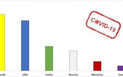 Coronavirus: fuori Europa la situazione è ancora molto difficile!